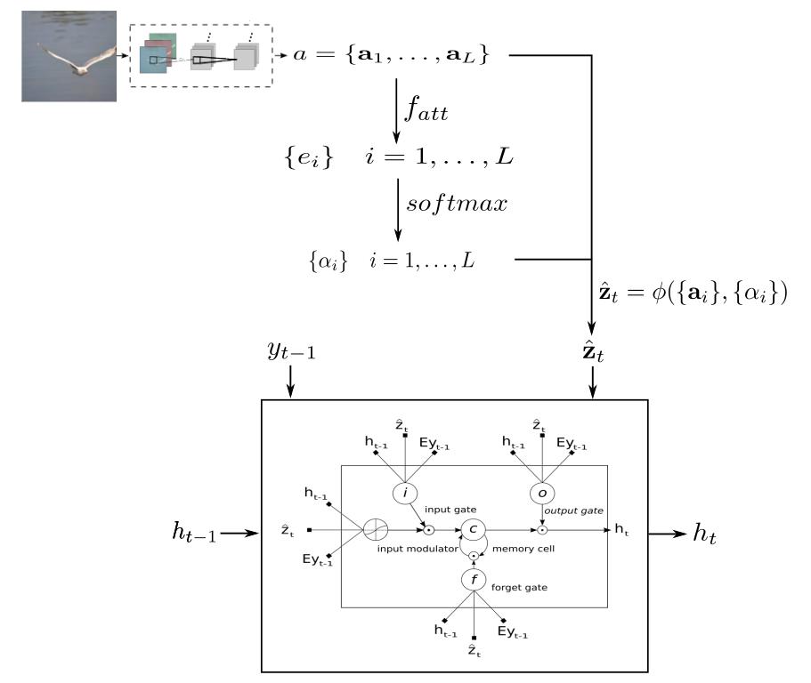 attention mechanism workflow
