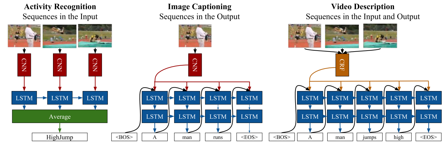LRCN task-specific instantiations